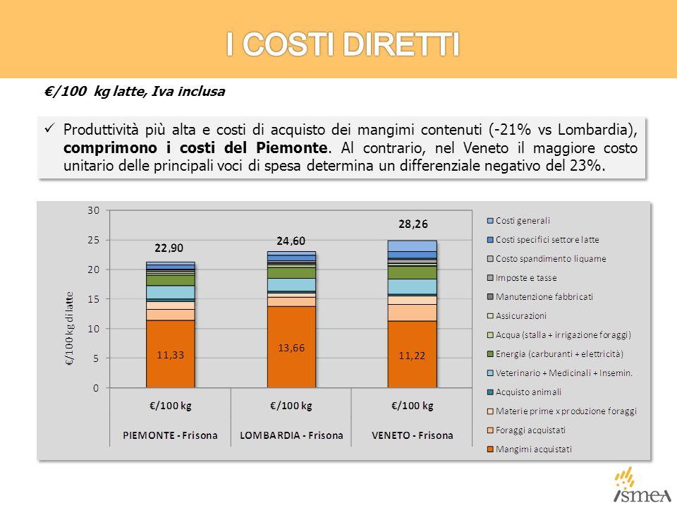 Produttività più alta e costi di acquisto dei mangimi contenuti (-21% vs Lombardia), comprimono i costi del Piemonte.