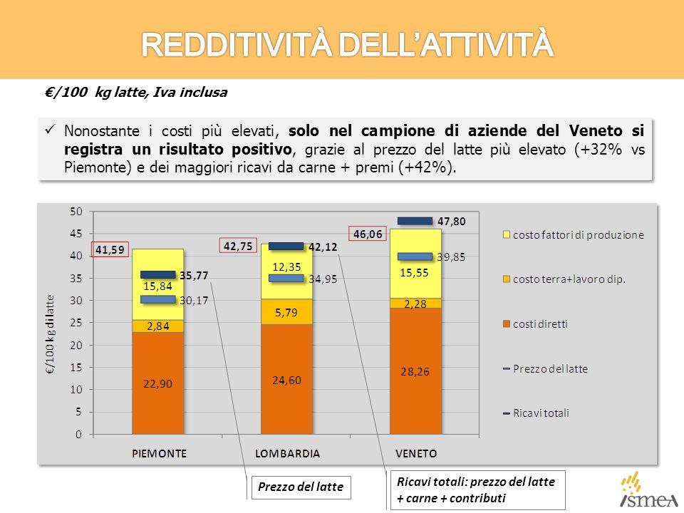 Nonostante i costi più elevati, solo nel campione di aziende del Veneto si registra un risultato positivo, grazie al prezzo del latte più elevato (+32% vs Piemonte) e dei maggiori ricavi da carne + premi (+42%).