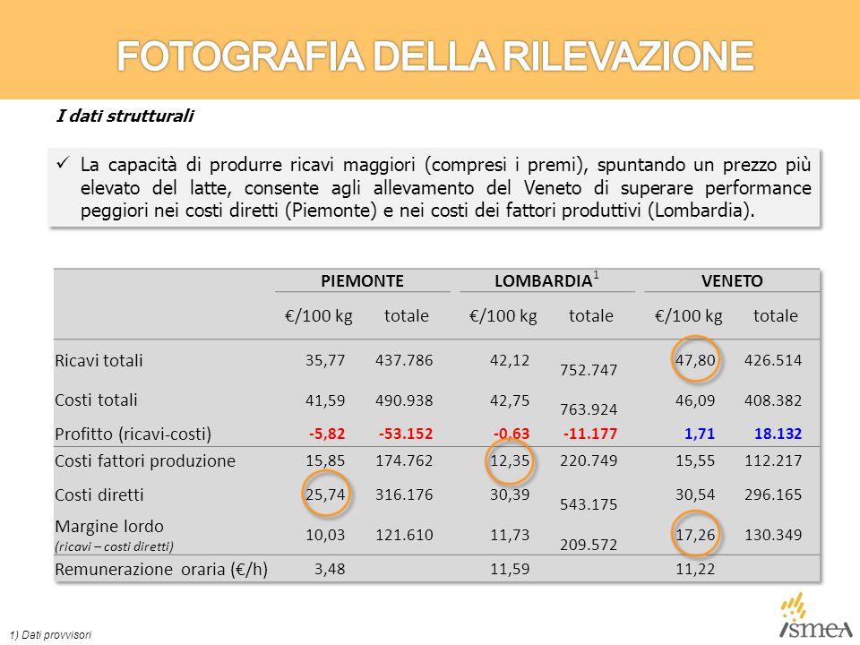 La capacità di produrre ricavi maggiori (compresi i premi), spuntando un prezzo più elevato del latte, consente agli allevamento del Veneto di superare performance peggiori nei costi diretti (Piemonte) e nei costi dei fattori produttivi (Lombardia).