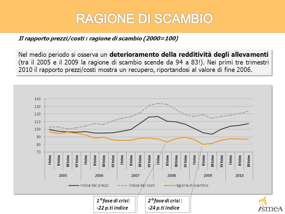 Nel medio periodo si osserva un deterioramento della redditività degli allevamenti (tra il 2005 e il 2009 la ragione di scambio scende da 94 a 83!).