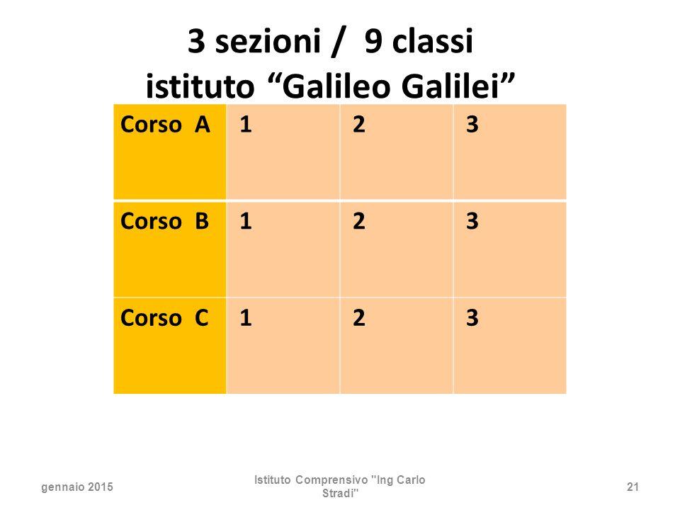3 sezioni / 9 classi istituto Galileo Galilei gennaio 2015 Istituto Comprensivo Ing Carlo Stradi 21 Corso A 1 2 3 Corso B 1 2 3 Corso C 1 2 3