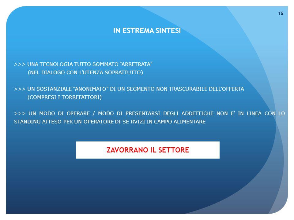 >>> UNA TECNOLOGIA TUTTO SOMMATO ARRETRATA (NEL DIALOGO CON L'UTENZA SOPRATTUTTO) >>> UN SOSTANZIALE ANONIMATO DI UN SEGMENTO NON TRASCURABILE DELL'OFFERTA (COMPRESI I TORREFATTORI) >>> UN MODO DI OPERARE / MODO DI PRESENTARSI DEGLI ADDETTICHE NON E' IN LINEA CON LO STANDING ATTESO PER UN OPERATORE DI SE RVIZI IN CAMPO ALIMENTARE IN ESTREMA SINTESI 15 ZAVORRANO IL SETTORE