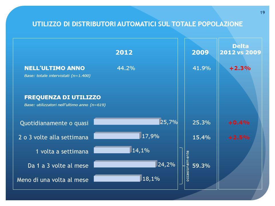 NELL'ULTIMO ANNO44.2%41.9%+2.3% Base: totale intervistati (n=1.400) UTILIZZO DI DISTRIBUTORI AUTOMATICI SUL TOTALE POPOLAZIONE 19 20122009 Delta 2012 vs 2009 FREQUENZA DI UTILIZZO Base: utilizzatori nell'ultimo anno (n=619) 25.3% 15.4% 59.3% occasionalmente +0.4% +2.5%