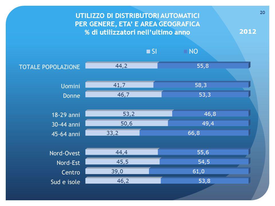 UTILIZZO DI DISTRIBUTORI AUTOMATICI PER GENERE, ETA' E AREA GEOGRAFICA % di utilizzatori nell'ultimo anno 20 2012