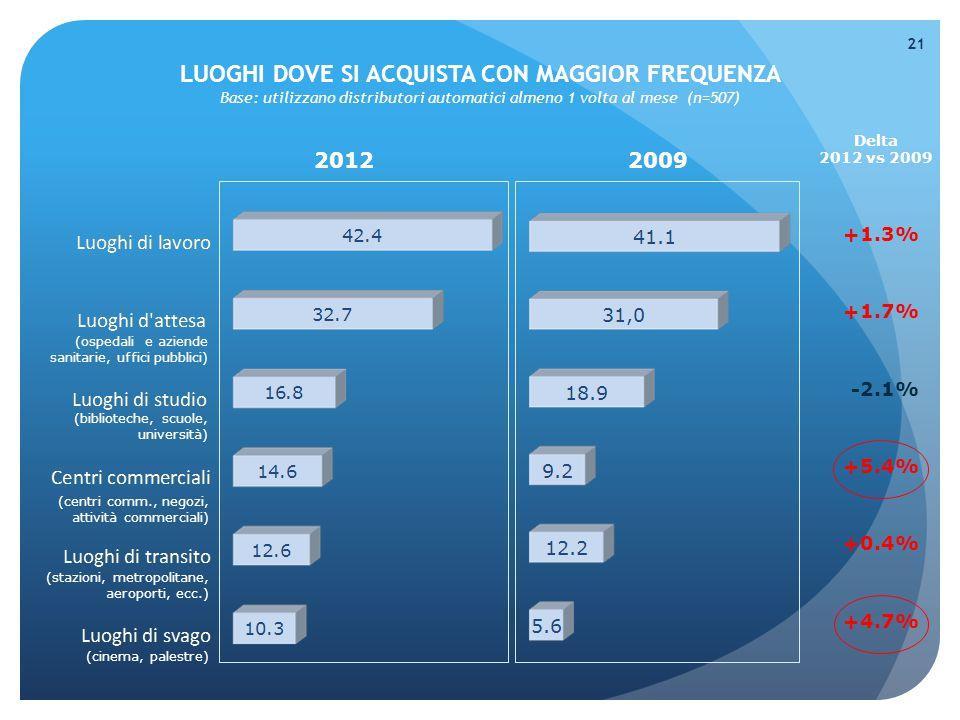 LUOGHI DOVE SI ACQUISTA CON MAGGIOR FREQUENZA Base: utilizzano distributori automatici almeno 1 volta al mese (n=507) 21 20122009 Delta 2012 vs 2009 +1.3% +1.7% -2.1% +5.4% +0.4% +4.7% (cinema, palestre) (stazioni, metropolitane, aeroporti, ecc.) (centri comm., negozi, attività commerciali) (biblioteche, scuole, università) (ospedali e aziende sanitarie, uffici pubblici)