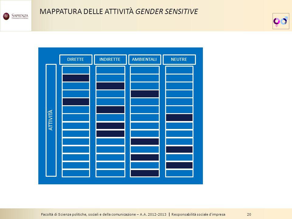 Facoltà di Scienze politiche, sociali e della comunicazione – A.A. 2012-2013 | Responsabilità sociale d'impresa 20 MAPPATURA DELLE ATTIVITÀ GENDER SEN