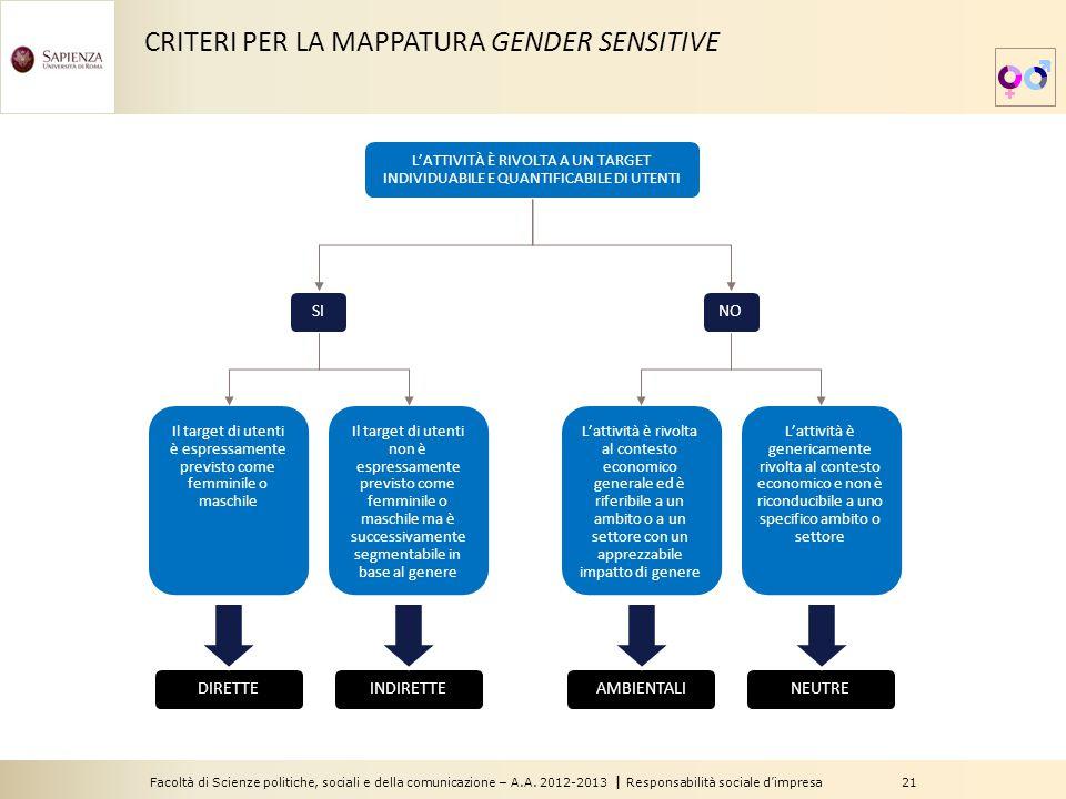 Facoltà di Scienze politiche, sociali e della comunicazione – A.A. 2012-2013 | Responsabilità sociale d'impresa 21 CRITERI PER LA MAPPATURA GENDER SEN