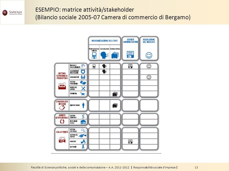 Facoltà di Scienze politiche, sociali e della comunicazione – A.A. 2011-2012   Responsabilità sociale d'impresa   13 ESEMPIO: matrice attività/stakeho