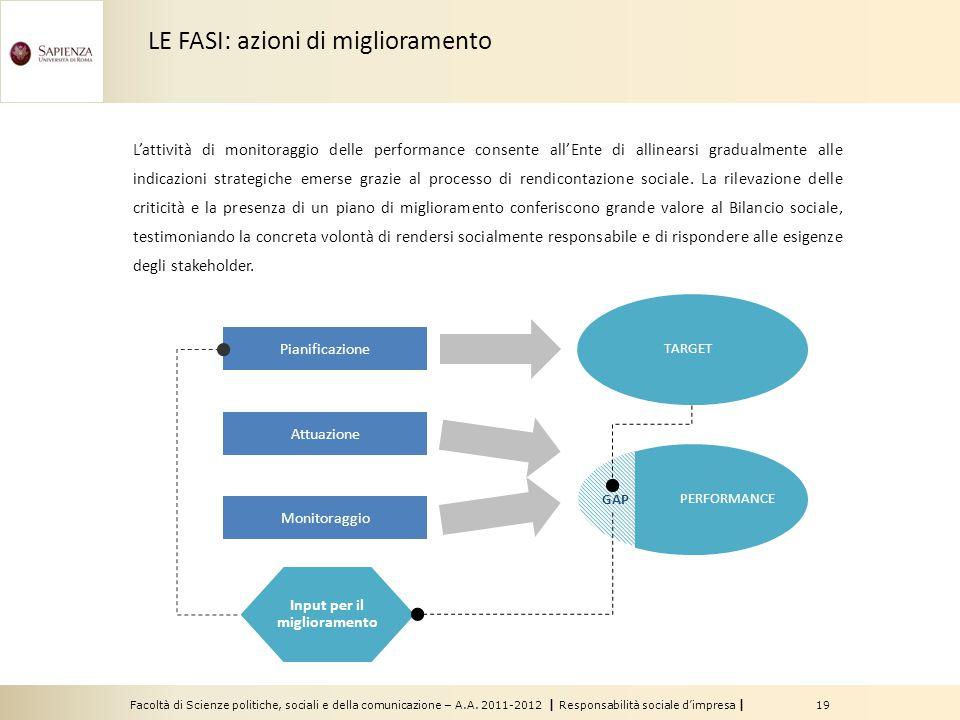 Facoltà di Scienze politiche, sociali e della comunicazione – A.A. 2011-2012   Responsabilità sociale d'impresa   19 L'attività di monitoraggio delle