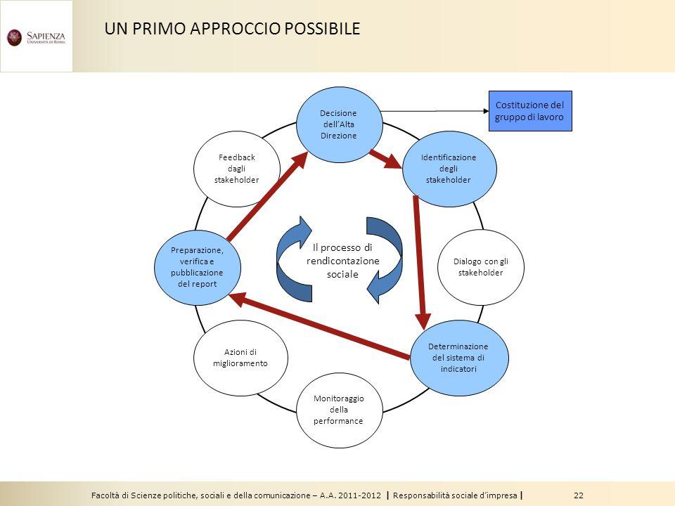 Facoltà di Scienze politiche, sociali e della comunicazione – A.A. 2011-2012   Responsabilità sociale d'impresa   22 Feedback dagli stakeholder Monito