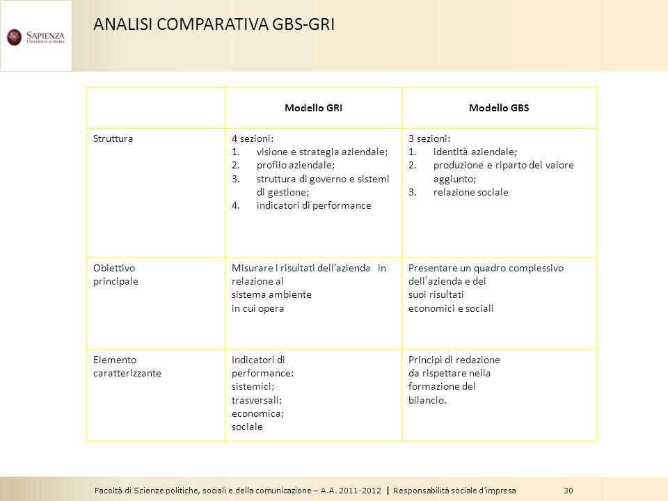 Facoltà di Scienze politiche, sociali e della comunicazione – A.A. 2011-2012   Responsabilità sociale d'impresa 30 Modello GRIModello GBS Struttura4 s
