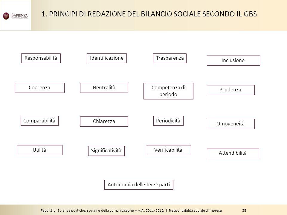 Facoltà di Scienze politiche, sociali e della comunicazione – A.A. 2011-2012   Responsabilità sociale d'impresa 35 Responsabilità Coerenza Comparabili