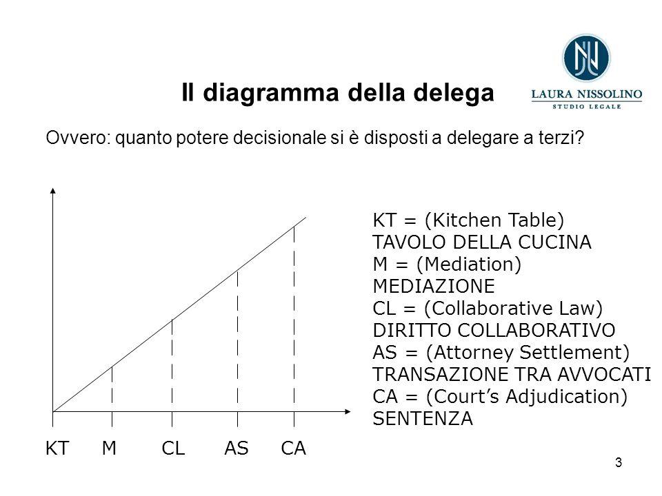 3 KT M CL AS CA Il diagramma della delega Ovvero: quanto potere decisionale si è disposti a delegare a terzi.