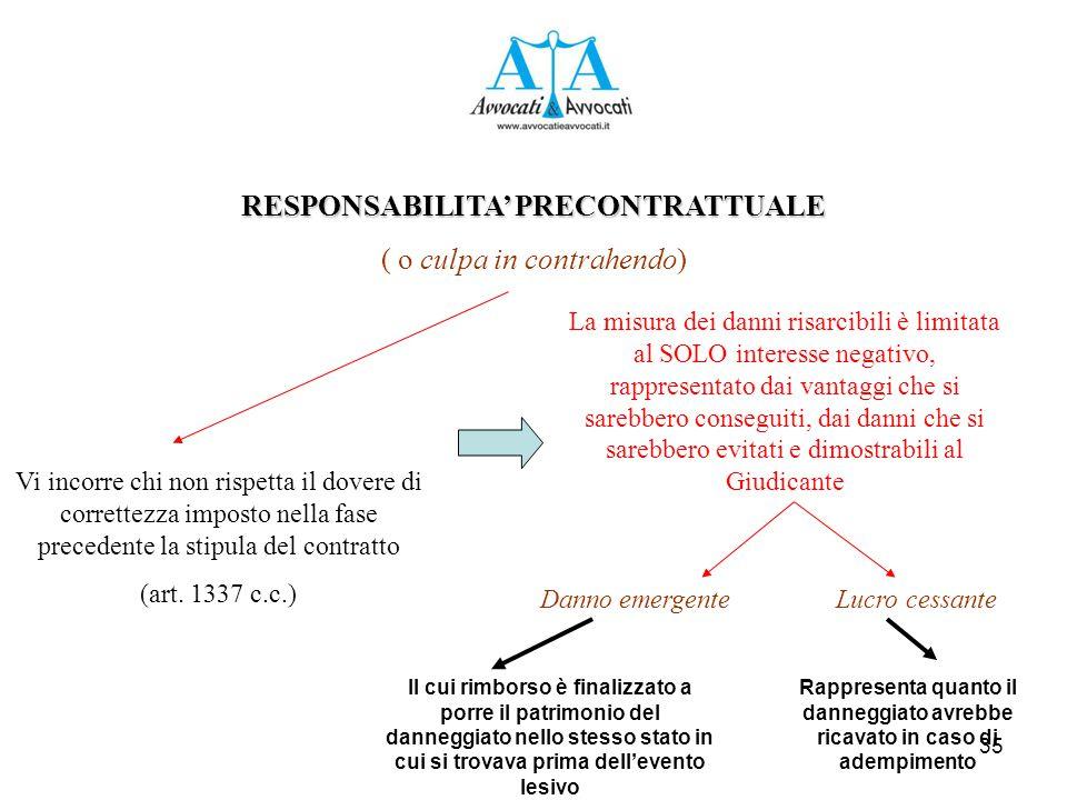 35 RESPONSABILITA' PRECONTRATTUALE ( o culpa in contrahendo) Vi incorre chi non rispetta il dovere di correttezza imposto nella fase precedente la stipula del contratto (art.