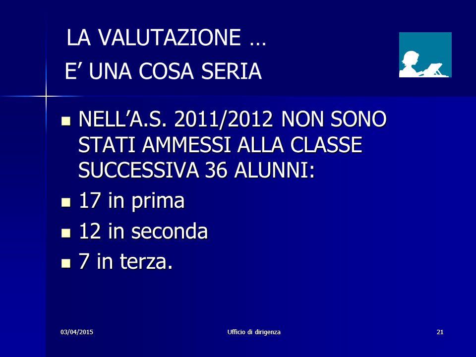 03/04/2015Ufficio di dirigenza21 LA VALUTAZIONE … E' UNA COSA SERIA NELL'A.S. 2011/2012 NON SONO STATI AMMESSI ALLA CLASSE SUCCESSIVA 36 ALUNNI: NELL'