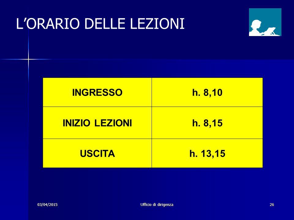 03/04/2015Ufficio di dirigenza26 INGRESSOh. 8,10 INIZIO LEZIONIh. 8,15 USCITAh. 13,15 L'ORARIO DELLE LEZIONI