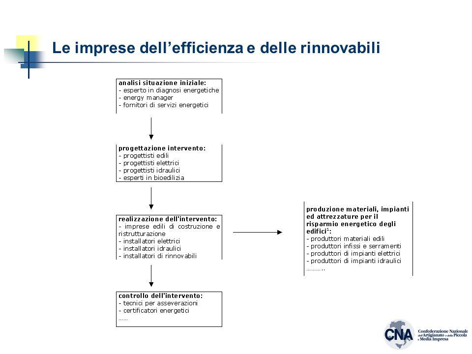 Le imprese dell'efficienza e delle rinnovabili