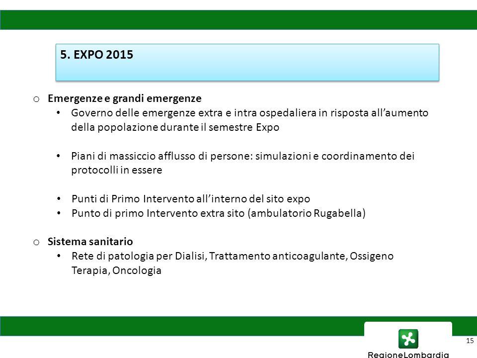 15 5. EXPO 2015 o Emergenze e grandi emergenze Governo delle emergenze extra e intra ospedaliera in risposta all'aumento della popolazione durante il