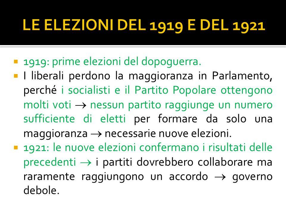  1919: prime elezioni del dopoguerra.  I liberali perdono la maggioranza in Parlamento, perché i socialisti e il Partito Popolare ottengono molti vo