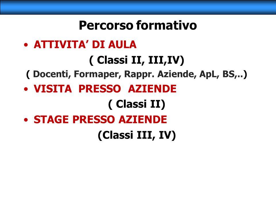 Percorso formativo ATTIVITA' DI AULA ( Classi II, III,IV) ( Docenti, Formaper, Rappr. Aziende, ApL, BS,..) VISITA PRESSO AZIENDE ( Classi II) STAGE PR