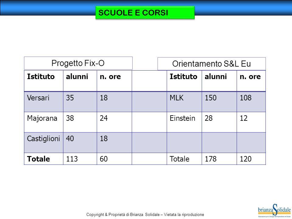 Copyright & Proprietà di Brianza Solidale – Vietata la riproduzione SCUOLE E CORSI Istitutoalunnin. oreIstitutoalunnin. ore Versari3518MLK150108 Major