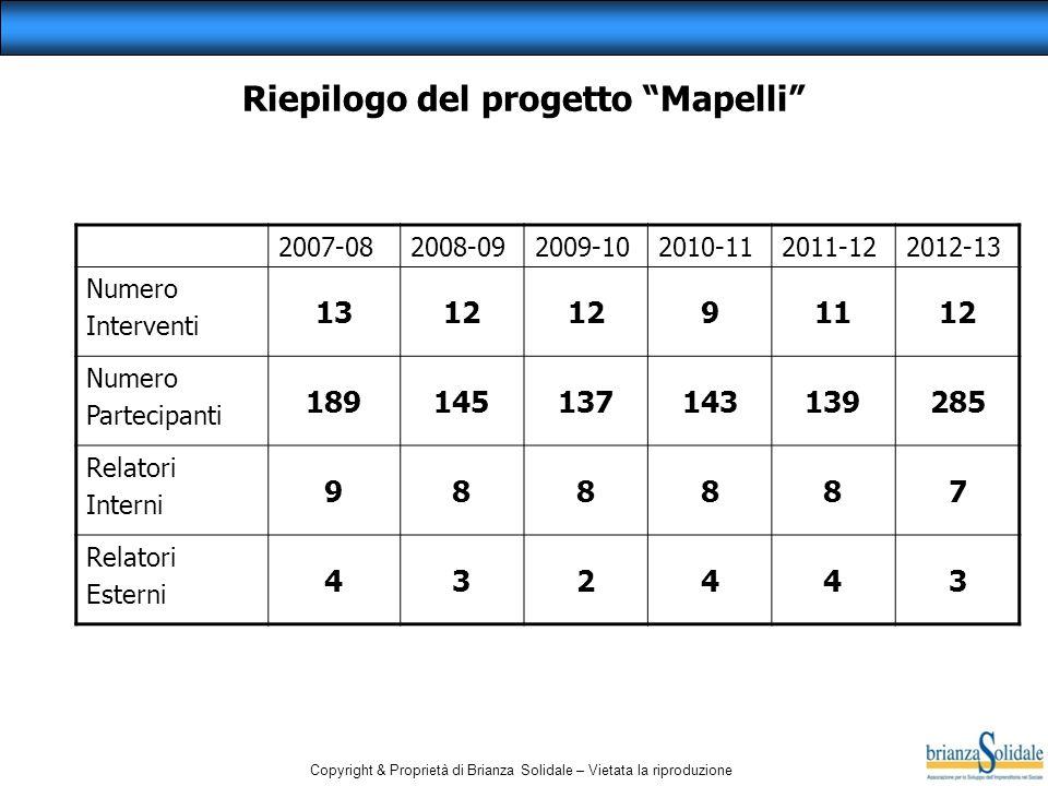 """Copyright & Proprietà di Brianza Solidale – Vietata la riproduzione Riepilogo del progetto """"Mapelli"""" 2007-082008-092009-102010-112011-122012-13 Numero"""