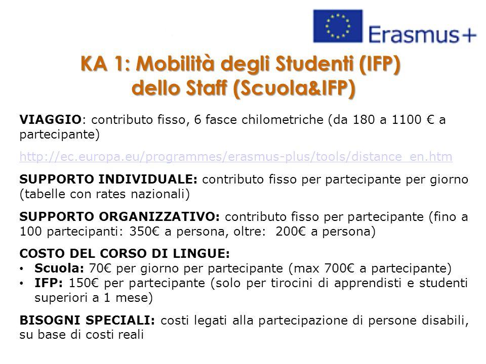 KA 1: Mobilità degli Studenti (IFP) dello Staff (Scuola&IFP) VIAGGIO: contributo fisso, 6 fasce chilometriche (da 180 a 1100 € a partecipante) http://ec.europa.eu/programmes/erasmus-plus/tools/distance_en.htm SUPPORTO INDIVIDUALE: contributo fisso per partecipante per giorno (tabelle con rates nazionali) SUPPORTO ORGANIZZATIVO: contributo fisso per partecipante (fino a 100 partecipanti: 350€ a persona, oltre: 200€ a persona) COSTO DEL CORSO DI LINGUE: Scuola: 70€ per giorno per partecipante (max 700€ a partecipante) IFP: 150€ per partecipante (solo per tirocini di apprendisti e studenti superiori a 1 mese) BISOGNI SPECIALI: costi legati alla partecipazione di persone disabili, su base di costi reali