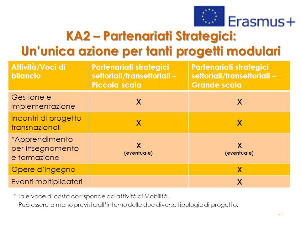 41 KA2 – Partenariati Strategici: Un'unica azione per tanti progetti modulari * Tale voce di costo corrisponde ad attività di Mobilità.