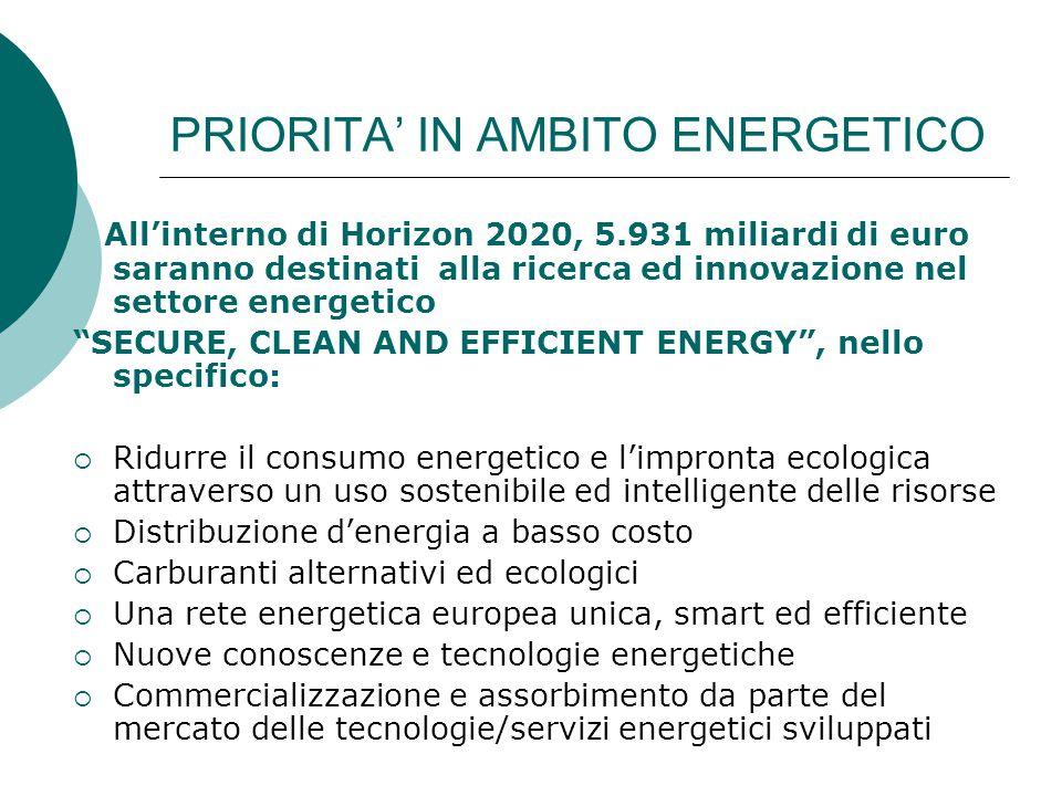 PRIORITA' IN AMBITO ENERGETICO All'interno di Horizon 2020, 5.931 miliardi di euro saranno destinati alla ricerca ed innovazione nel settore energetico SECURE, CLEAN AND EFFICIENT ENERGY , nello specifico:  Ridurre il consumo energetico e l'impronta ecologica attraverso un uso sostenibile ed intelligente delle risorse  Distribuzione d'energia a basso costo  Carburanti alternativi ed ecologici  Una rete energetica europea unica, smart ed efficiente  Nuove conoscenze e tecnologie energetiche  Commercializzazione e assorbimento da parte del mercato delle tecnologie/servizi energetici sviluppati