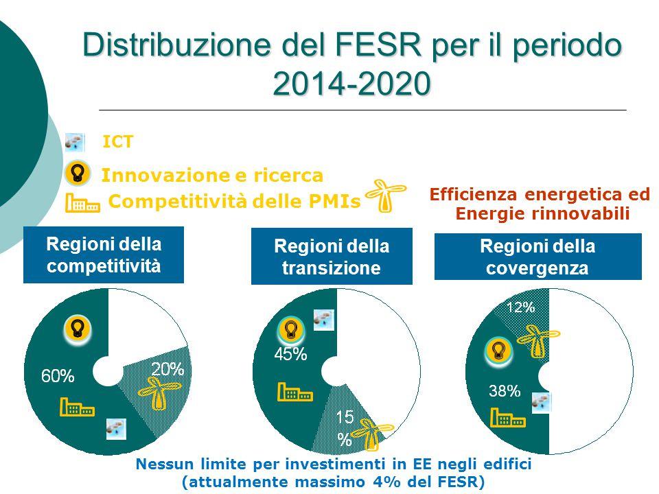 Regioni della covergenza Regioni della competitività Distribuzione del FESR per il periodo 2014-2020 Innovazione e ricerca Efficienza energetica ed Energie rinnovabili Competitività delle PMIs Nessun limite per investimenti in EE negli edifici (attualmente massimo 4% del FESR) Regioni della transizione ICT