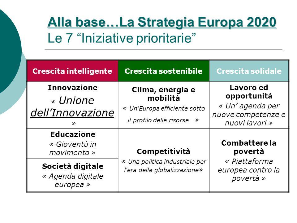 Alla base…La Strategia Europa 2020 Alla base…La Strategia Europa 2020 Le 7 Iniziative prioritarie Crescita intelligenteCrescita sostenibileCrescita solidale Innovazione « Unione dell'Innovazione » Clima, energia e mobilità « Un Europa efficiente sotto il profilo delle risorse » Lavoro ed opportunità « Un' agenda per nuove competenze e nuovi lavori » Educazione « Gioventù in movimento » Competitività « Una politica industriale per l era della globalizzazione » Combattere la povertà « Piattaforma europea contro la povertà » Società digitale « Agenda digitale europea »