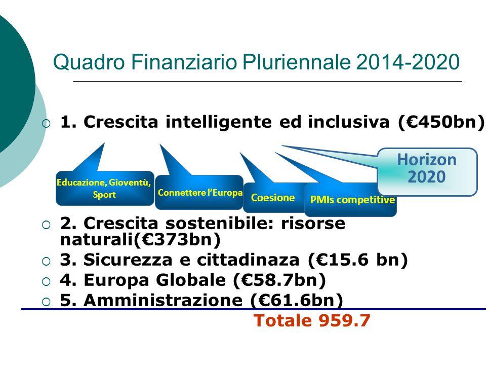 Quadro Finanziario Pluriennale 2014-2020  1. Crescita intelligente ed inclusiva (€450bn)  2.