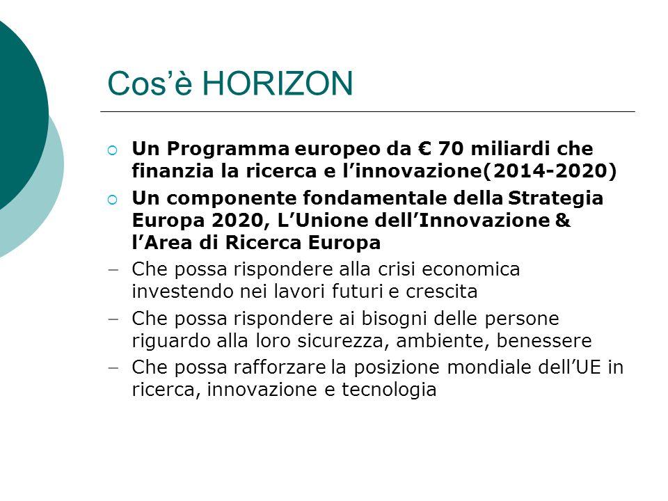 Cos'è HORIZON  Un Programma europeo da € 70 miliardi che finanzia la ricerca e l'innovazione(2014-2020)  Un componente fondamentale della Strategia Europa 2020, L'Unione dell'Innovazione & l'Area di Ricerca Europa − Che possa rispondere alla crisi economica investendo nei lavori futuri e crescita − Che possa rispondere ai bisogni delle persone riguardo alla loro sicurezza, ambiente, benessere − Che possa rafforzare la posizione mondiale dell'UE in ricerca, innovazione e tecnologia