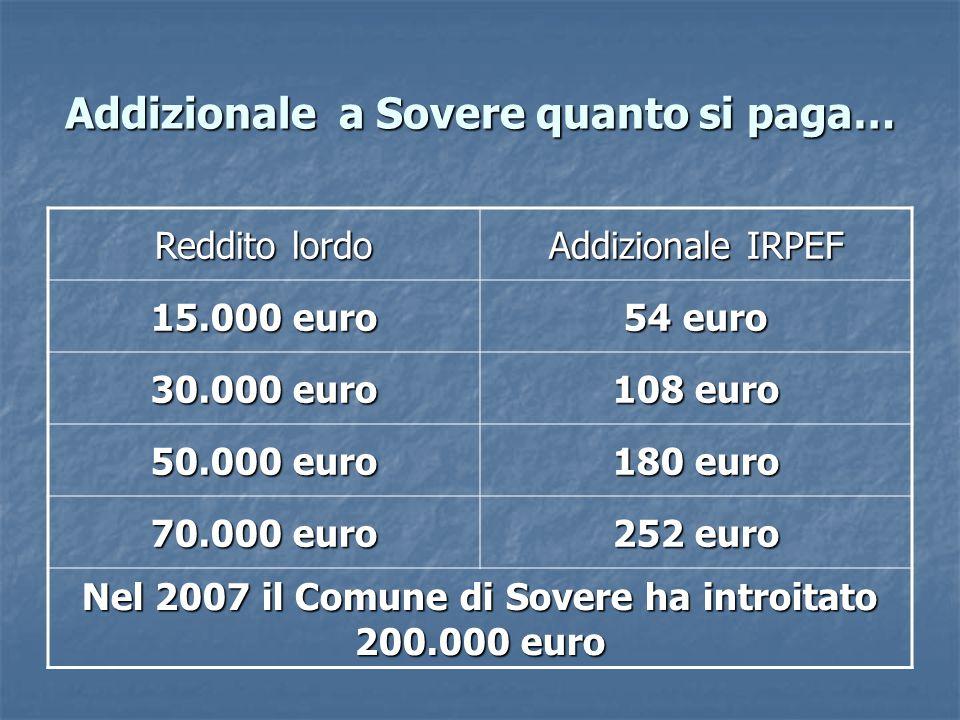 Addizionale a Sovere quanto si paga… Reddito lordo Addizionale IRPEF 15.000 euro 54 euro 30.000 euro 108 euro 50.000 euro 180 euro 70.000 euro 252 euro Nel 2007 il Comune di Sovere ha introitato 200.000 euro