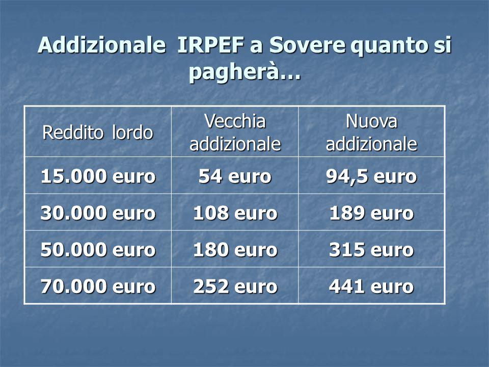 Addizionale IRPEF a Sovere quanto si pagherà… Reddito lordo Vecchia addizionale Nuova addizionale 15.000 euro 54 euro 94,5 euro 30.000 euro 108 euro 189 euro 50.000 euro 180 euro 315 euro 70.000 euro 252 euro 441 euro