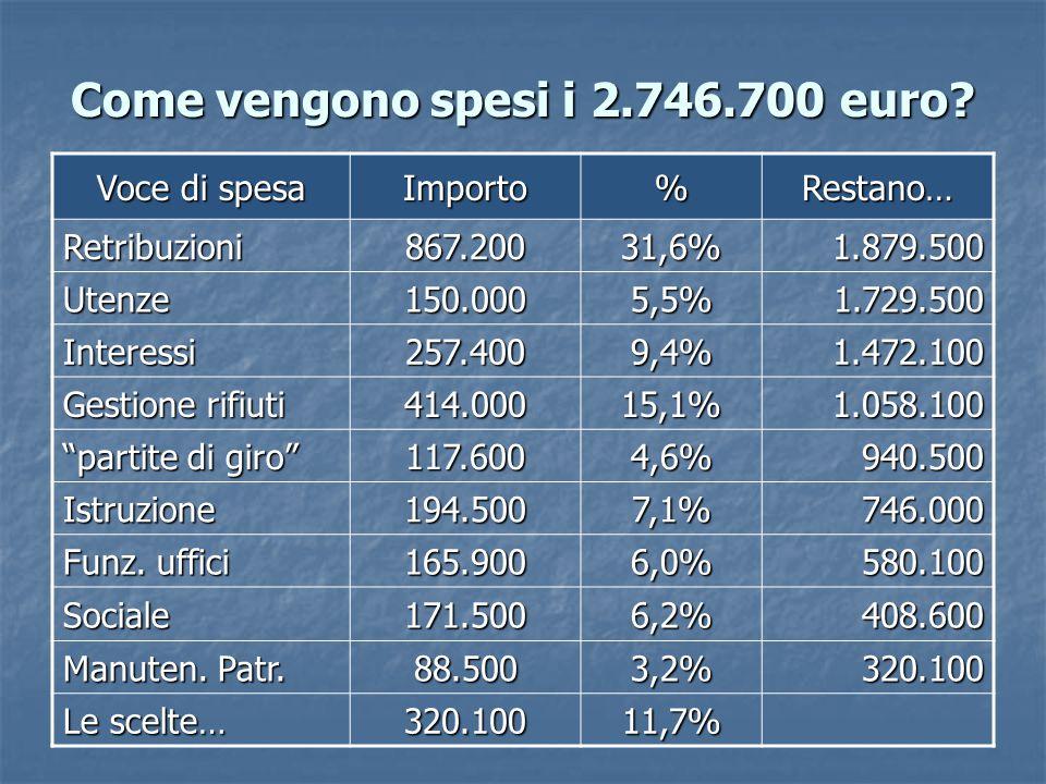Come vengono spesi i 2.746.700 euro.