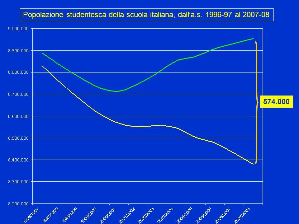 Popolazione studentesca della scuola italiana, dall'a.s. 1996-97 al 2007-08 574.000