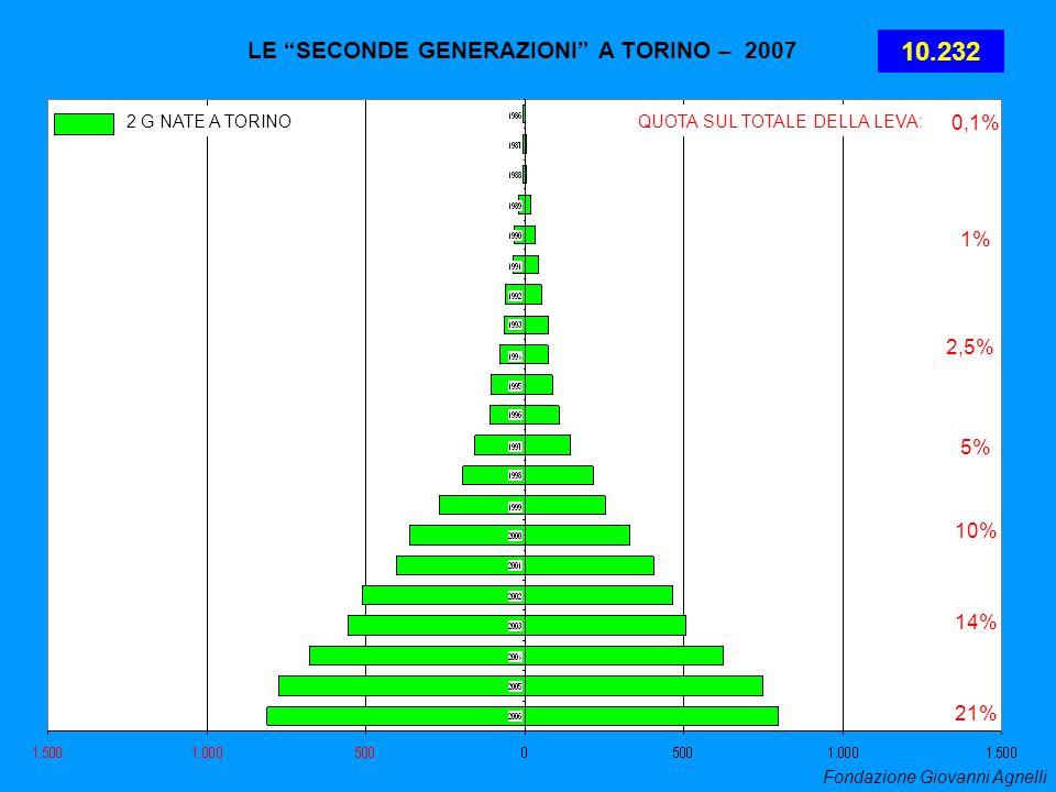 LE SECONDE GENERAZIONI A TORINO – 2007 2 G NATE A TORINO 21% 14% 10% 5% 2,5% 1% 0,1% QUOTA SUL TOTALE DELLA LEVA: 10.232 Fondazione Giovanni Agnelli