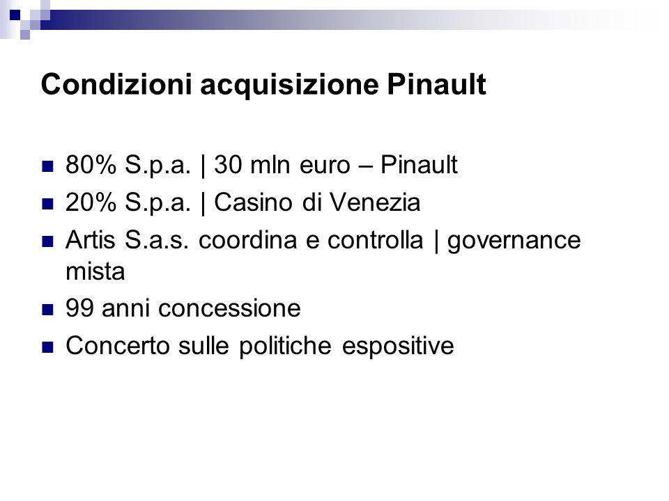 Condizioni acquisizione Pinault 80% S.p.a. | 30 mln euro – Pinault 20% S.p.a. | Casino di Venezia Artis S.a.s. coordina e controlla | governance mista