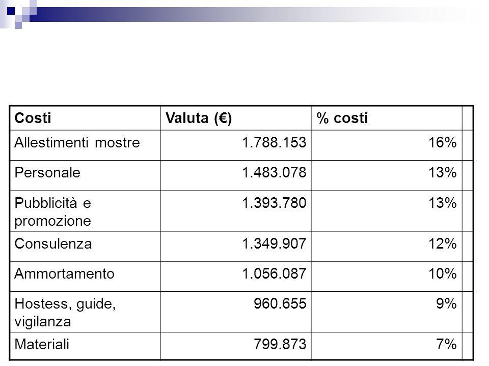 CostiValuta (€)% costi Allestimenti mostre1.788.15316% Personale1.483.07813% Pubblicità e promozione 1.393.78013% Consulenza1.349.90712% Ammortamento1