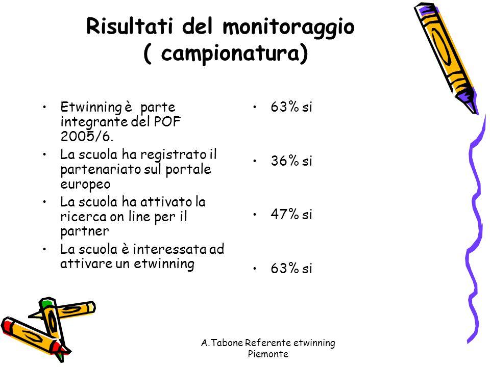A.Tabone Referente etwinning Piemonte Risultati del monitoraggio ( campionatura) Etwinning è parte integrante del POF 2005/6.