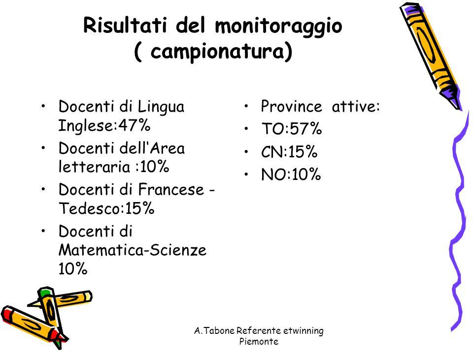 A.Tabone Referente etwinning Piemonte Risultati del monitoraggio ( campionatura) Docenti di Lingua Inglese:47% Docenti dell'Area letteraria :10% Docenti di Francese - Tedesco:15% Docenti di Matematica-Scienze 10% Province attive: TO:57% CN:15% NO:10%