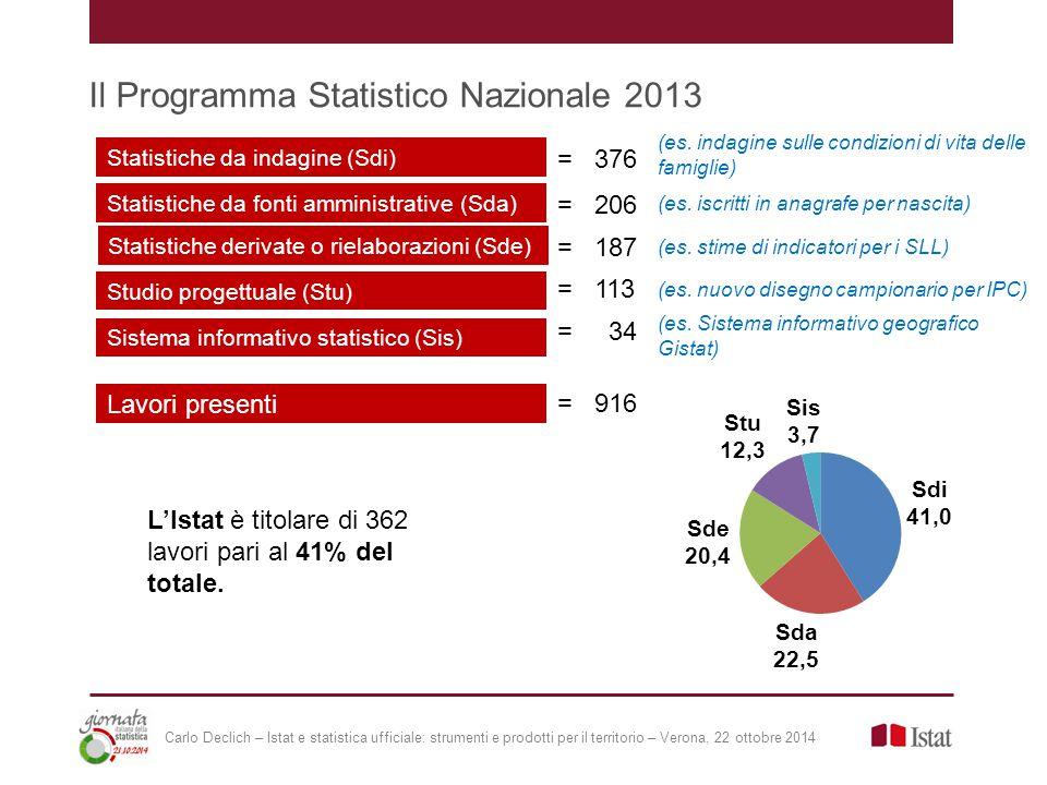 Il Programma Statistico Nazionale 2013 Statistiche da indagine (Sdi) Statistiche da fonti amministrative (Sda) Statistiche derivate o rielaborazioni (Sde) Sistema informativo statistico (Sis) Studio progettuale (Stu) = 376 = 206 = 187 = 113 = 34 Lavori presenti = 916 L'Istat è titolare di 362 lavori pari al 41% del totale.