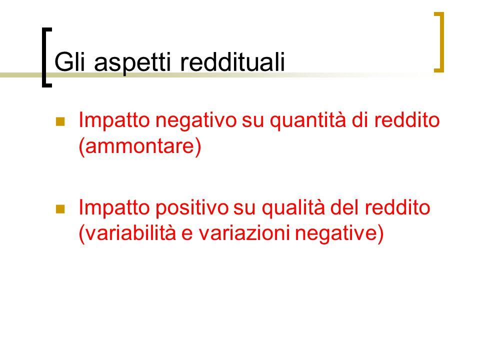Gli aspetti reddituali Impatto negativo su quantità di reddito (ammontare) Impatto positivo su qualità del reddito (variabilità e variazioni negative)
