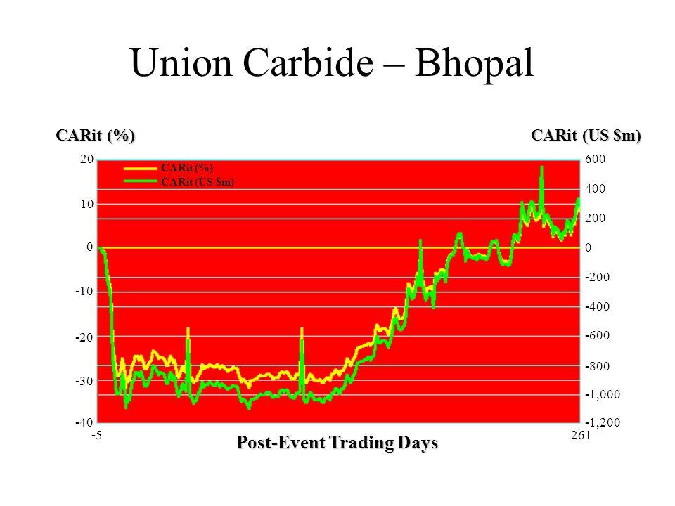Union Carbide – Bhopal Post-Event Trading Days CARit (%) CARit (US $m) 20 10 0 -20 -10 -30 -40 600 400 0 -800 -1,000 -1,200 200 -600 -400 -200 CARit (%) CARit (US $m) -5261