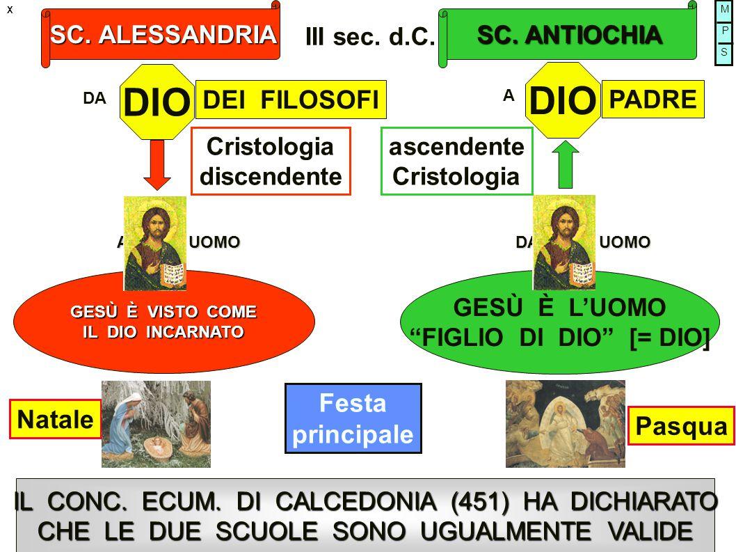 """SC. ALESSANDRIA SC. ANTIOCHIA III sec. d.C. IL CONC. ECUM. DI CALCEDONIA (451) HA DICHIARATO CHE LE DUE SCUOLE SONO UGUALMENTE VALIDE GESÙ È L'UOMO """"F"""