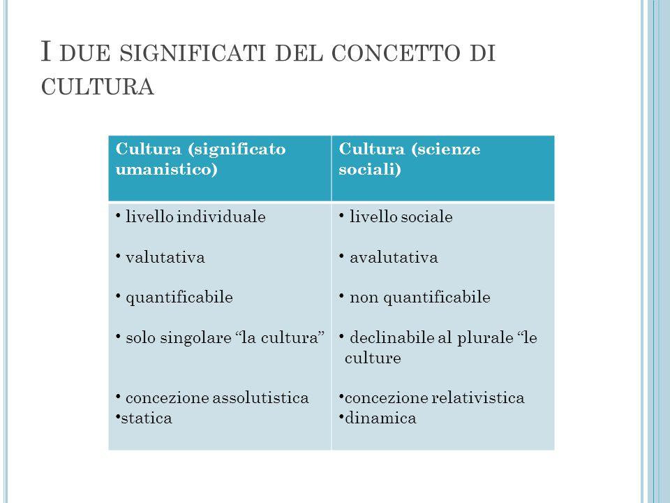 I DUE SIGNIFICATI DEL CONCETTO DI CULTURA Cultura (significato umanistico) Cultura (scienze sociali) livello individuale valutativa quantificabile sol