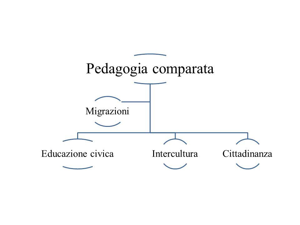 Pedagogia comparata Educazione civicaInterculturaCittadinanza Migrazioni