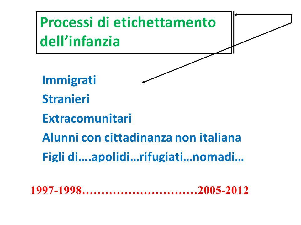 Immigrati Stranieri Extracomunitari Alunni con cittadinanza non italiana Figli di….apolidi…rifugiati…nomadi… 1997-1998…………………………2005-2012 Processi di