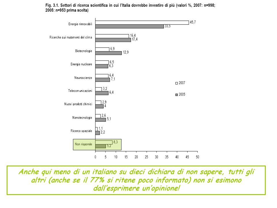 Anche qui meno di un italiano su dieci dichiara di non sapere, tutti gli altri (anche se il 77% si ritene poco informato) non si esimono dall'esprimere un'opinione!